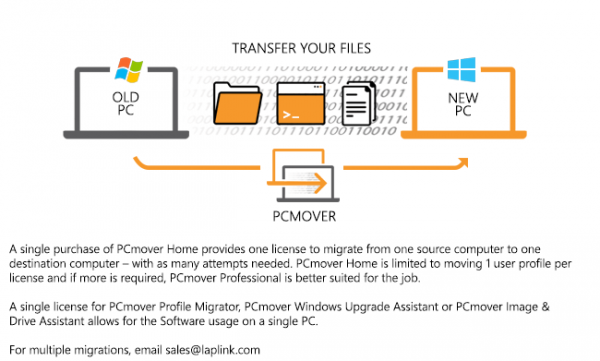 PCmover Professional 12.0.0.58851